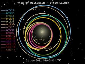 Messenger Since Launch