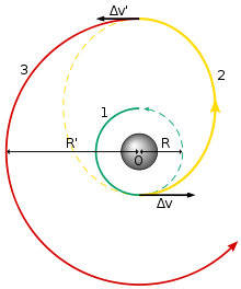 220px-Hohmann_transfer_orbit_svg